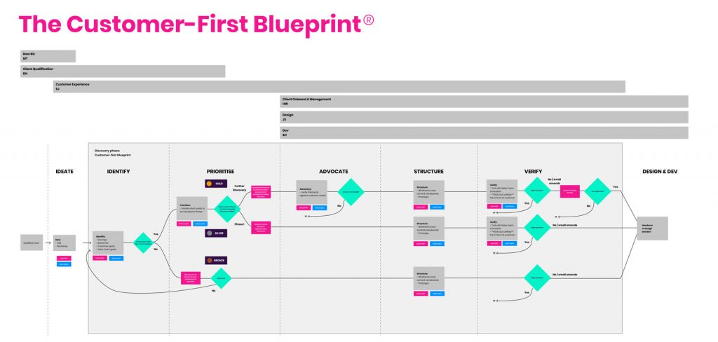 A diagram showing the different stages of POP's Customer-First Blueprint
